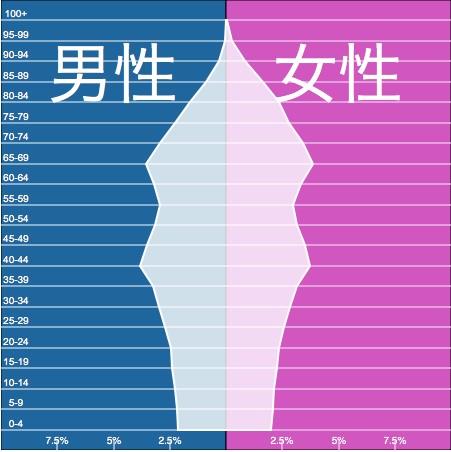 ① 日本人口ピラミッド