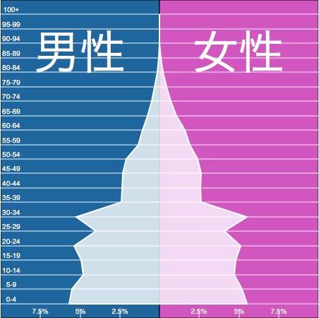 ① カンボジア 人口ピラミッド